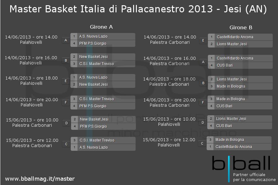 Campionato Master Italia 2013 - Tabellone definitivo