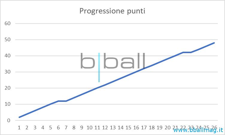 campetto-stamura-stats-progressione